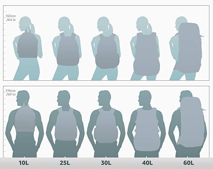 Aproximación de tamaños de mochilas para viajeros según litros